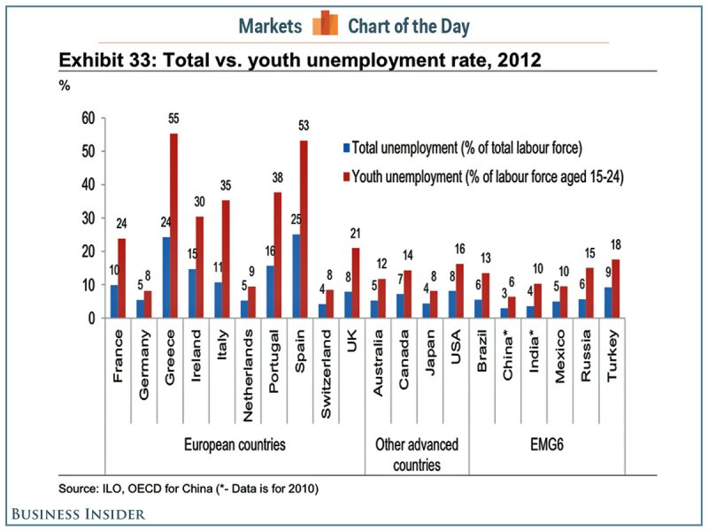 youth unemployment India does not measure youth unemployment on a regular basis, but the latest data available, from 2012, show that just over 10 per cent of indian people aged from 15 to 24 were out of work.