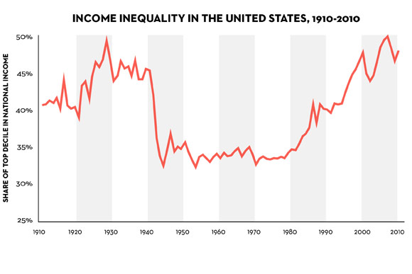 Inequality Chart Piketty Capital